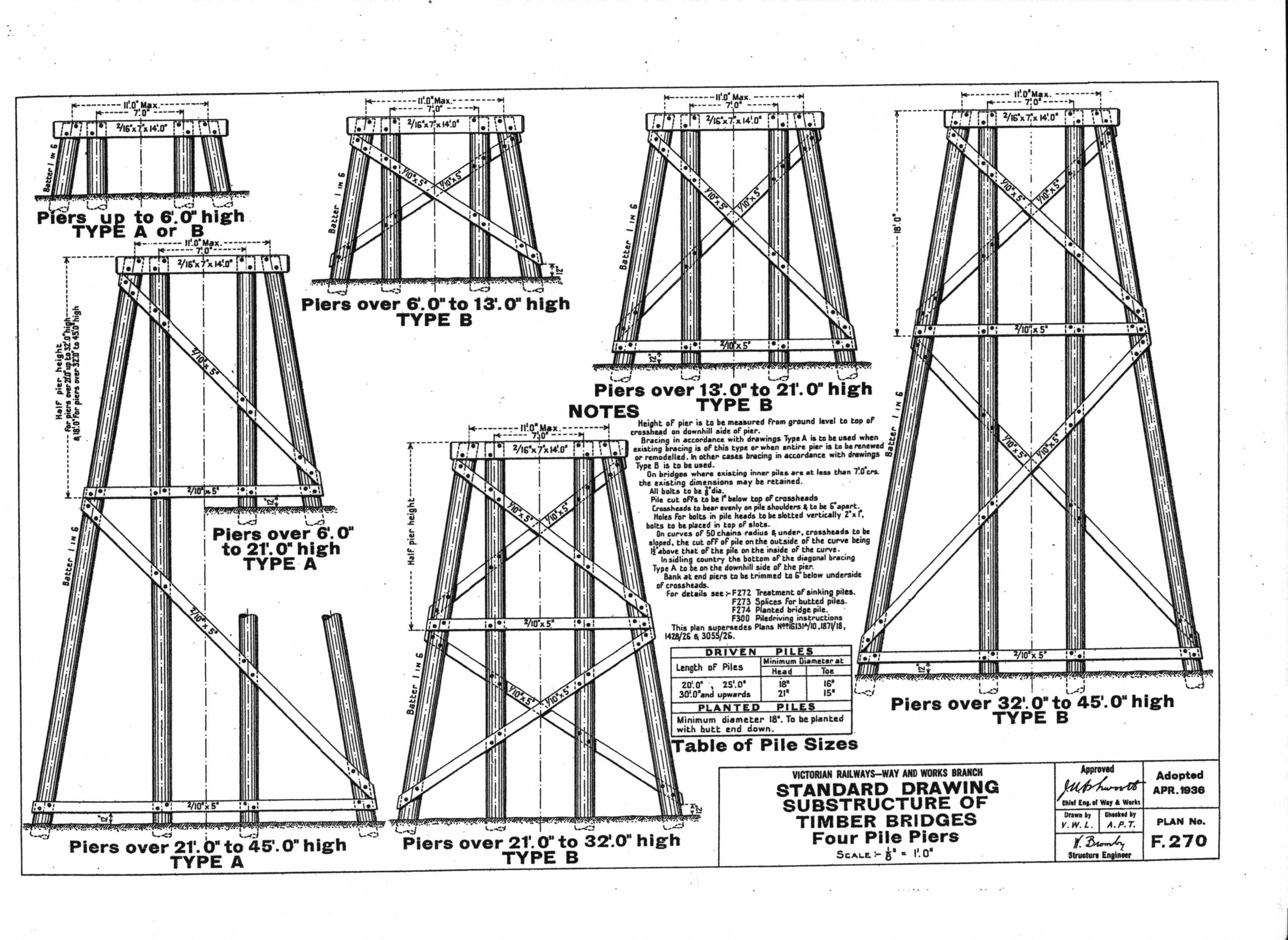 Infastructure Home Ho Locomotive Wiring Diagrams F 270 Timber Bridge Substructure 4 Pile Piers